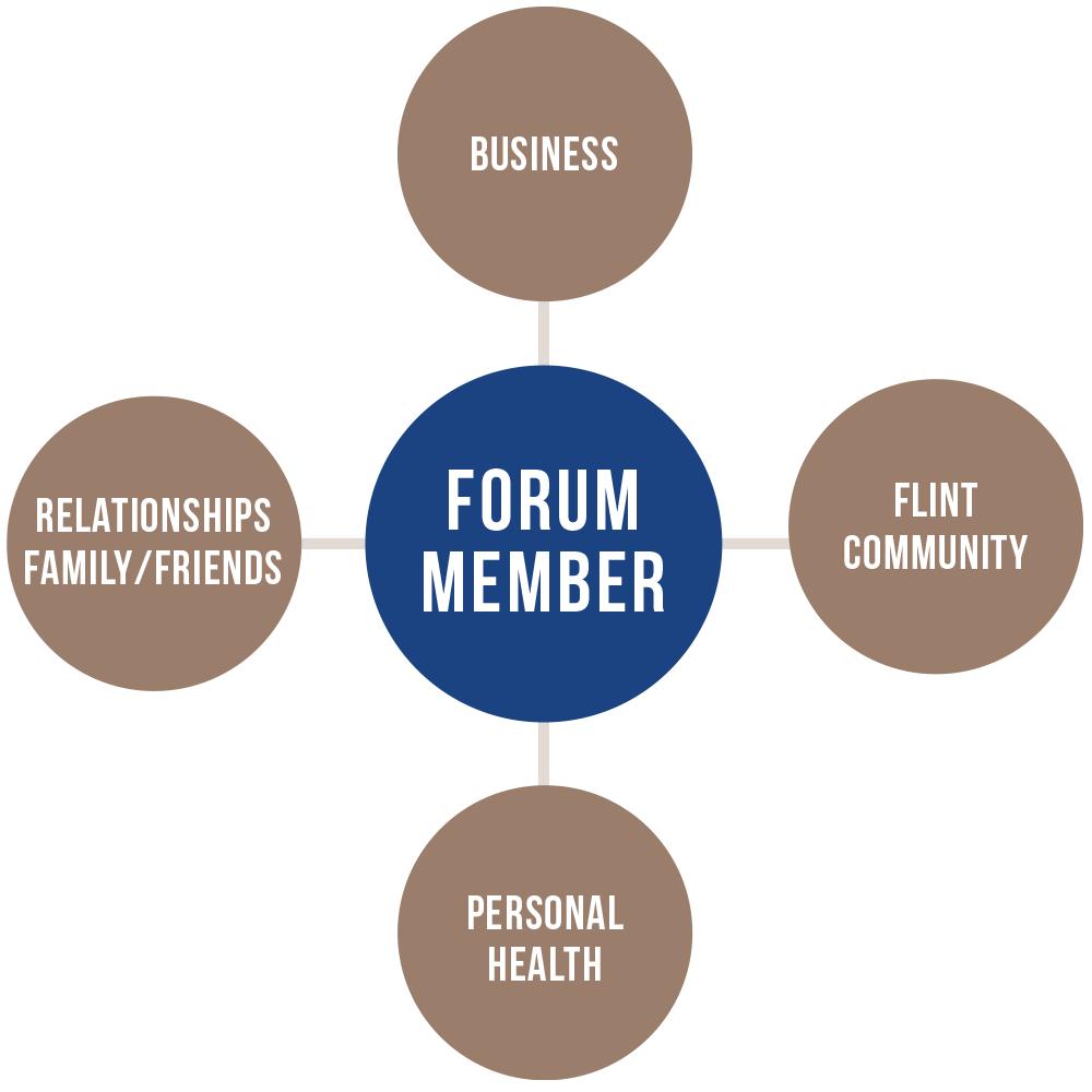 Forum Member Chart